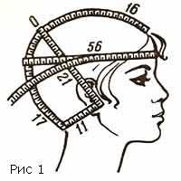 мерки, для шапки, для берета, вязание, вязание спицами, вязание крючком