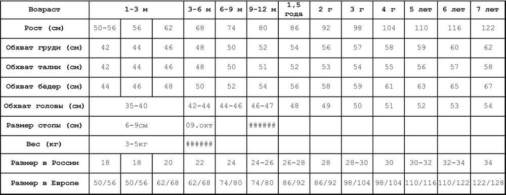 таблица размеров, детские размеры, размеры, детская одежда размеры