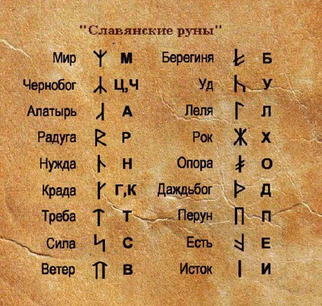 славянские руны и их значение и фото