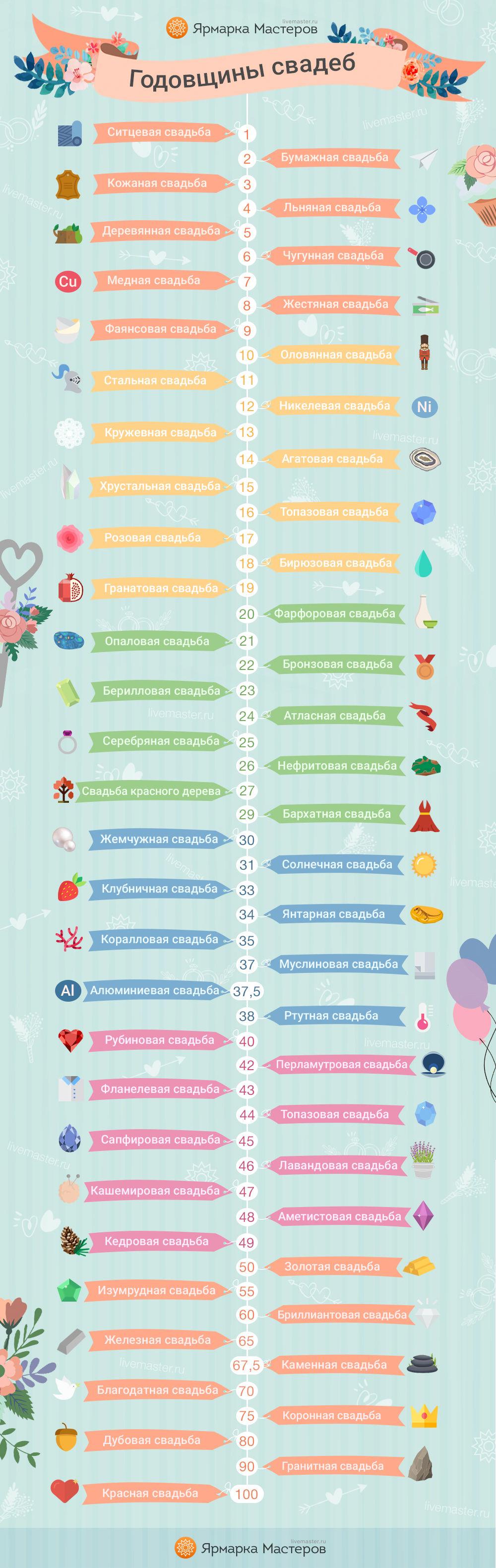инфографика, свадьба, свадебный сезон, годовщина, праздник, годовщина свадьбы, подарок, что подарить