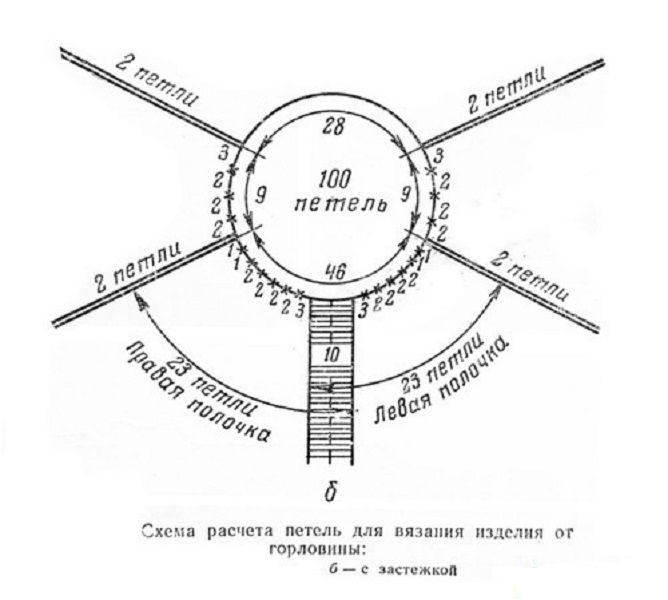 Вязание реглана сверху спицами и схемы