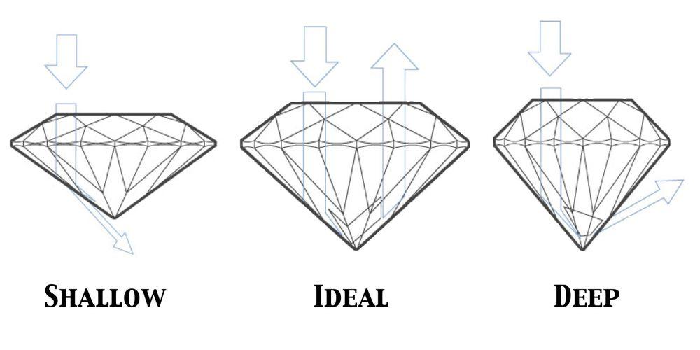 бриллианты, драгоценности, ювелирные камни, ювелирное мастерство, геммология, огранка
