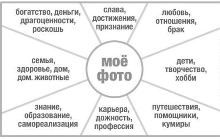 карта желаний, приближаем желания