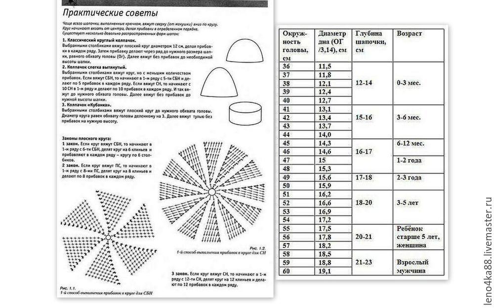 Как рассчитать высоту шапки при вязании крючком 43