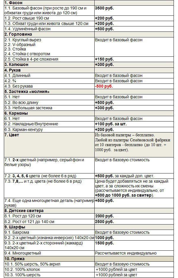 таблица расчёта, стоимости свитера, стоимость