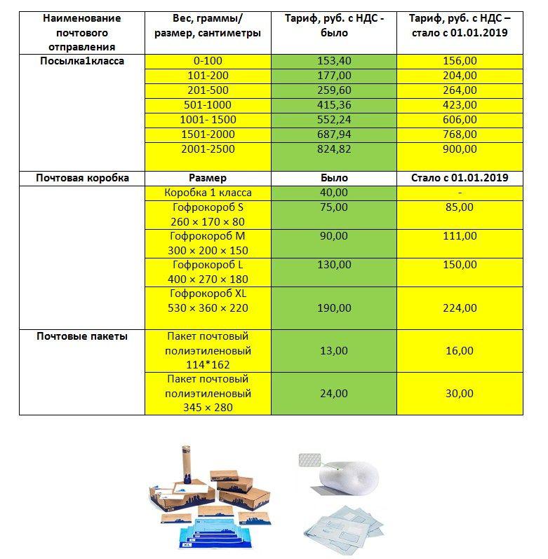 Тарифы почты россии на открытки и письма, картинки