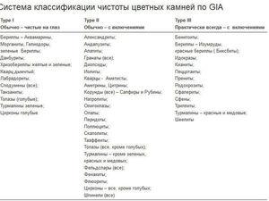 Ювелирные камни. Классификация чистоты по GIA. Ярмарка Мастеров - ручная работа, handmade.